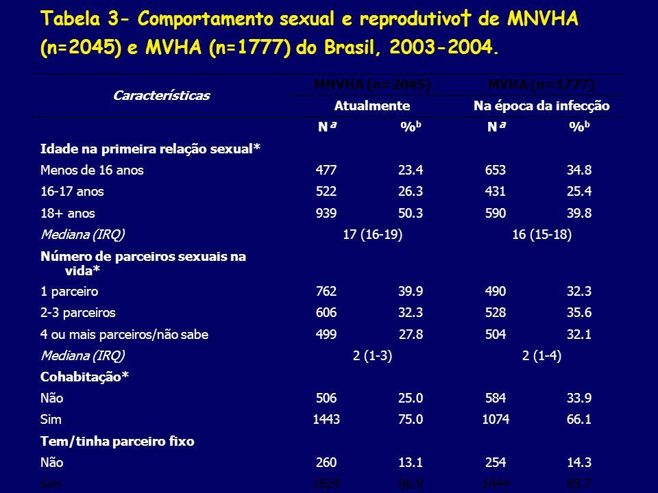 Tabela 3- Comportamento sexual e reprodutivo† de MNVHA (n=2045) e MVHA (n=1777) do Brasil, 2003-2004.