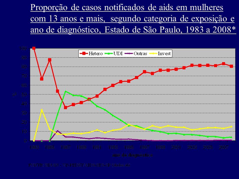 Proporção de casos notificados de aids em mulheres com 13 anos e mais, segundo categoria de exposição e
