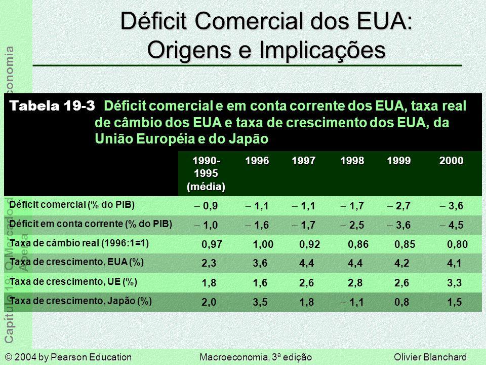 Déficit Comercial dos EUA: Origens e Implicações