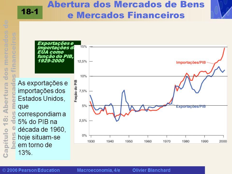 Abertura dos Mercados de Bens e Mercados Financeiros