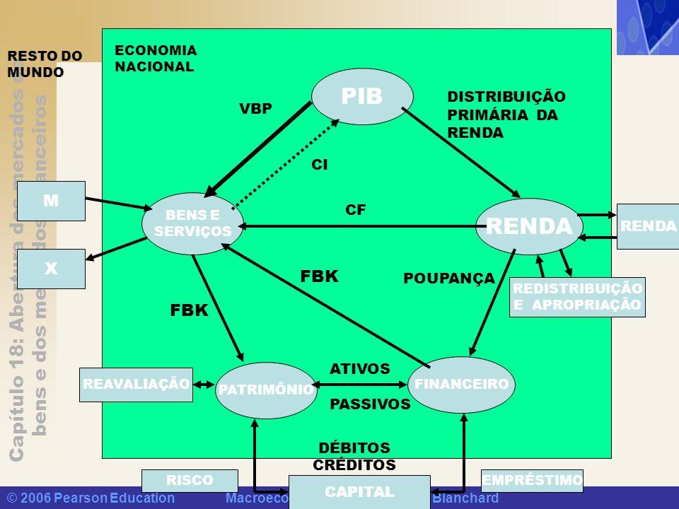 PIB RENDA M X FBK FBK DISTRIBUIÇÃO PRIMÁRIA DA VBP RENDA CI CF RENDA