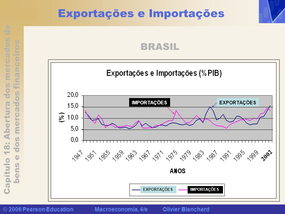 Exportações e Importações