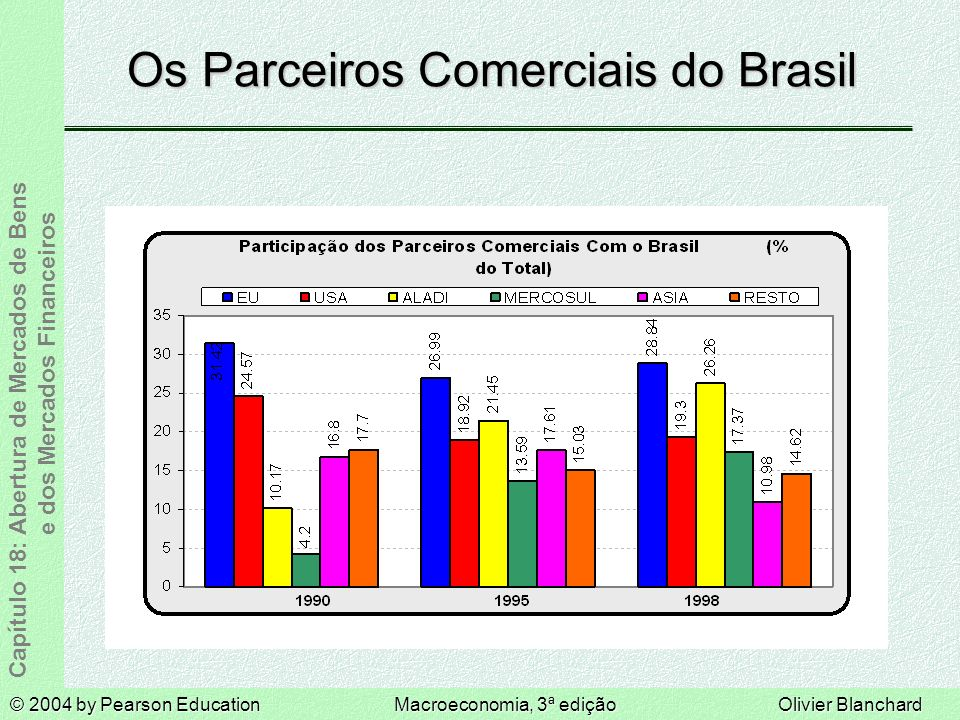 Os Parceiros Comerciais do Brasil