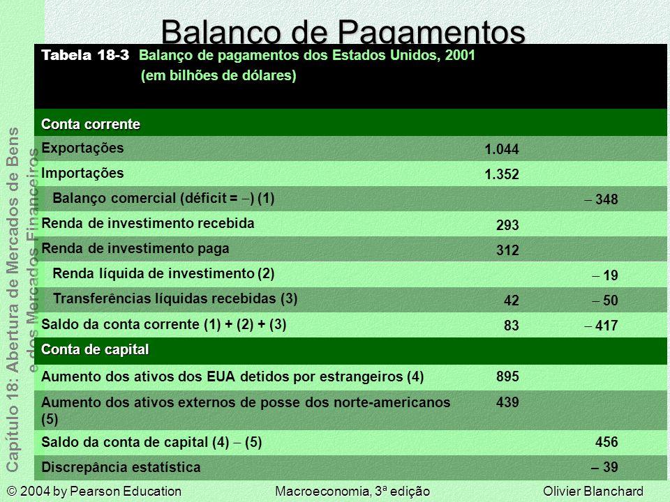 Balanço de Pagamentos Conta de capital – 39 456 439 895