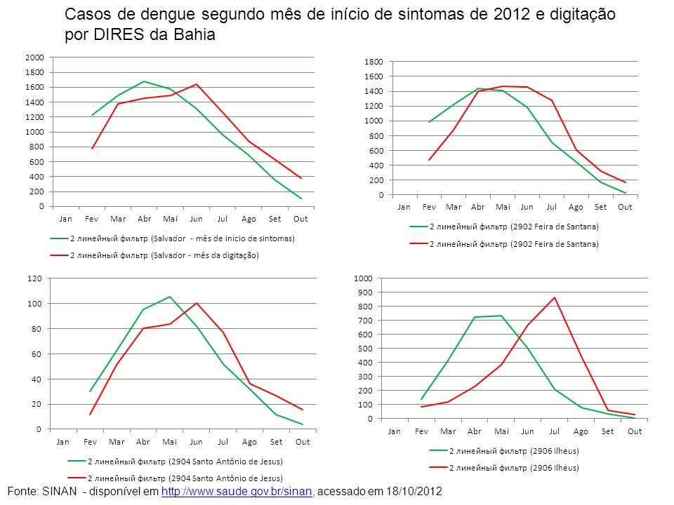 Casos de dengue segundo mês de início de sintomas de 2012 e digitação por DIRES da Bahia