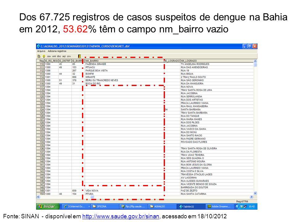 Dos 67.725 registros de casos suspeitos de dengue na Bahia em 2012, 53.62% têm o campo nm_bairro vazio