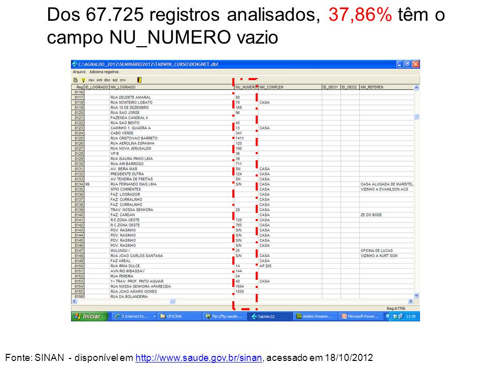 Dos 67.725 registros analisados, 37,86% têm o campo NU_NUMERO vazio