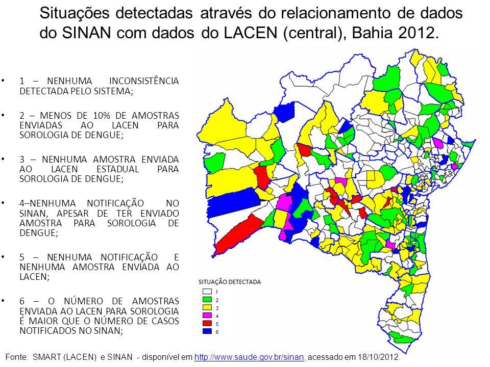 Situações detectadas através do relacionamento de dados do SINAN com dados do LACEN (central), Bahia 2012.