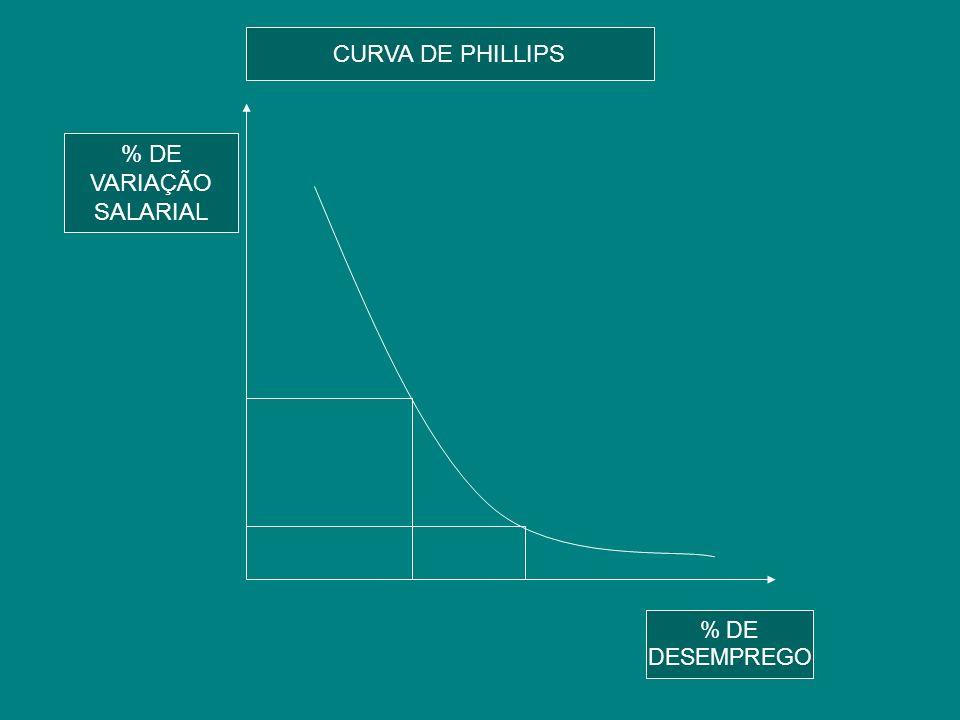 CURVA DE PHILLIPS % DE % DE VARIAÇÃO VARIAÇÃO SALARIAL SALARIAL % DE