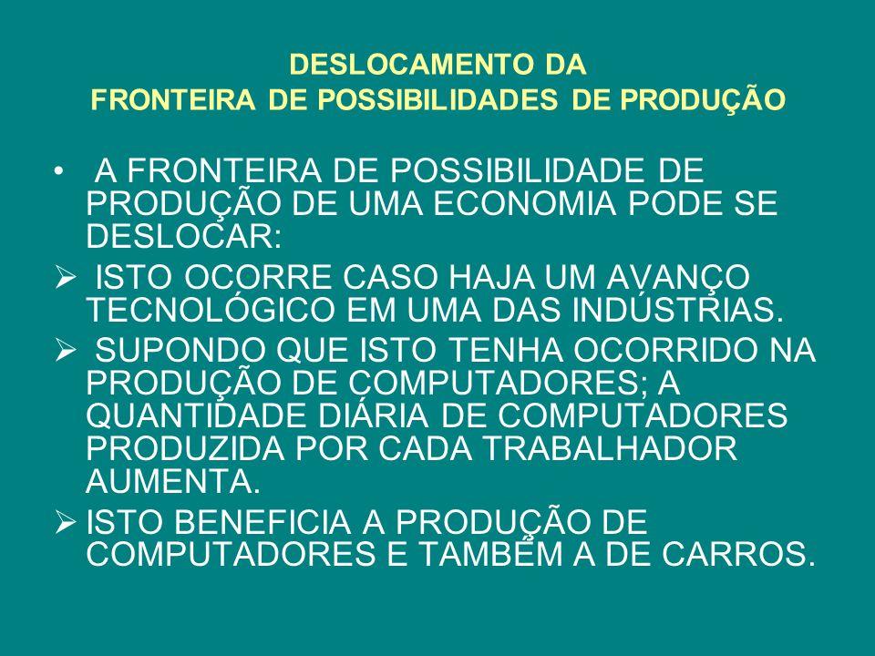 DESLOCAMENTO DA FRONTEIRA DE POSSIBILIDADES DE PRODUÇÃO