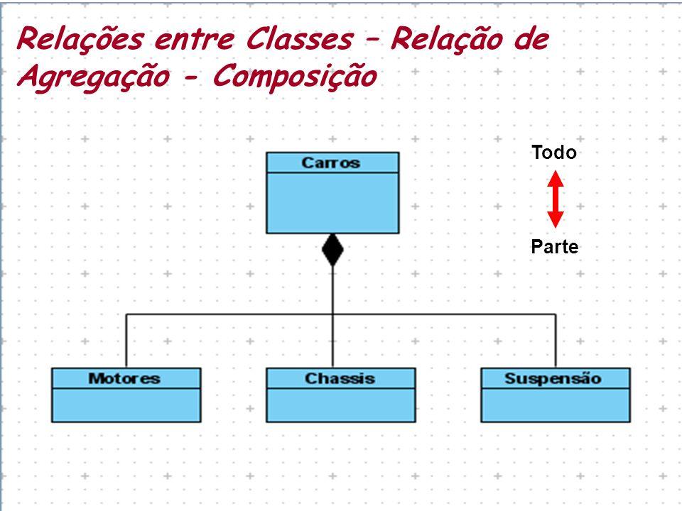Relações entre Classes – Relação de Agregação - Composição