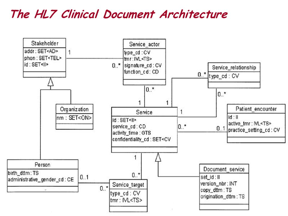The HL7 Clinical Document Architecture