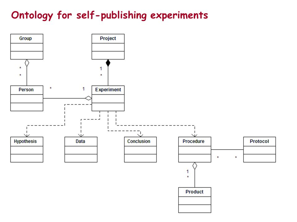 Ontology for self-publishing experiments