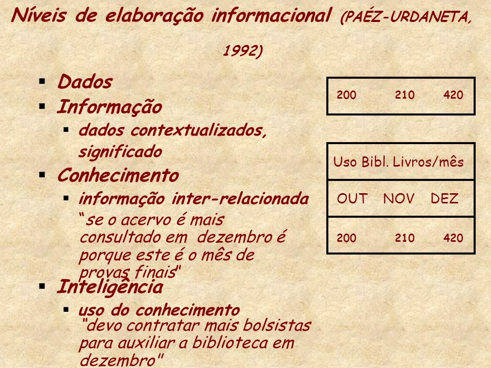 Níveis de elaboração informacional (PAÉZ-URDANETA, 1992)