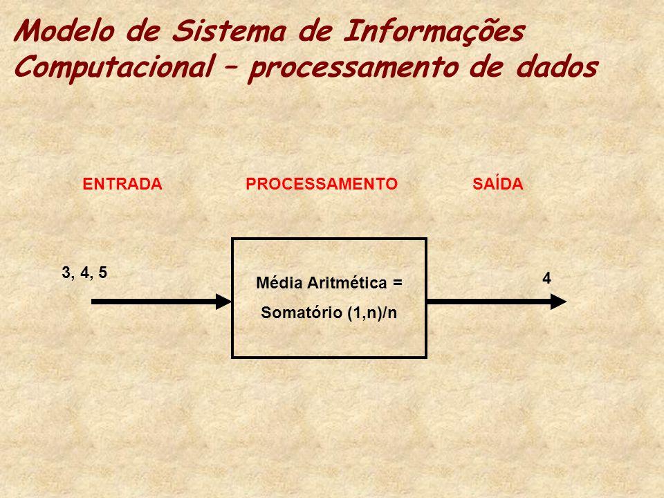 Modelo de Sistema de Informações Computacional – processamento de dados
