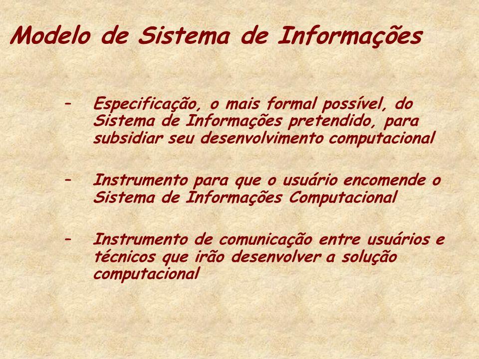 Modelo de Sistema de Informações