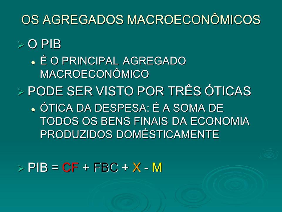 OS AGREGADOS MACROECONÔMICOS