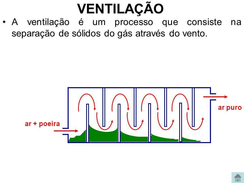 VENTILAÇÃOA ventilação é um processo que consiste na separação de sólidos do gás através do vento. ar + poeira.