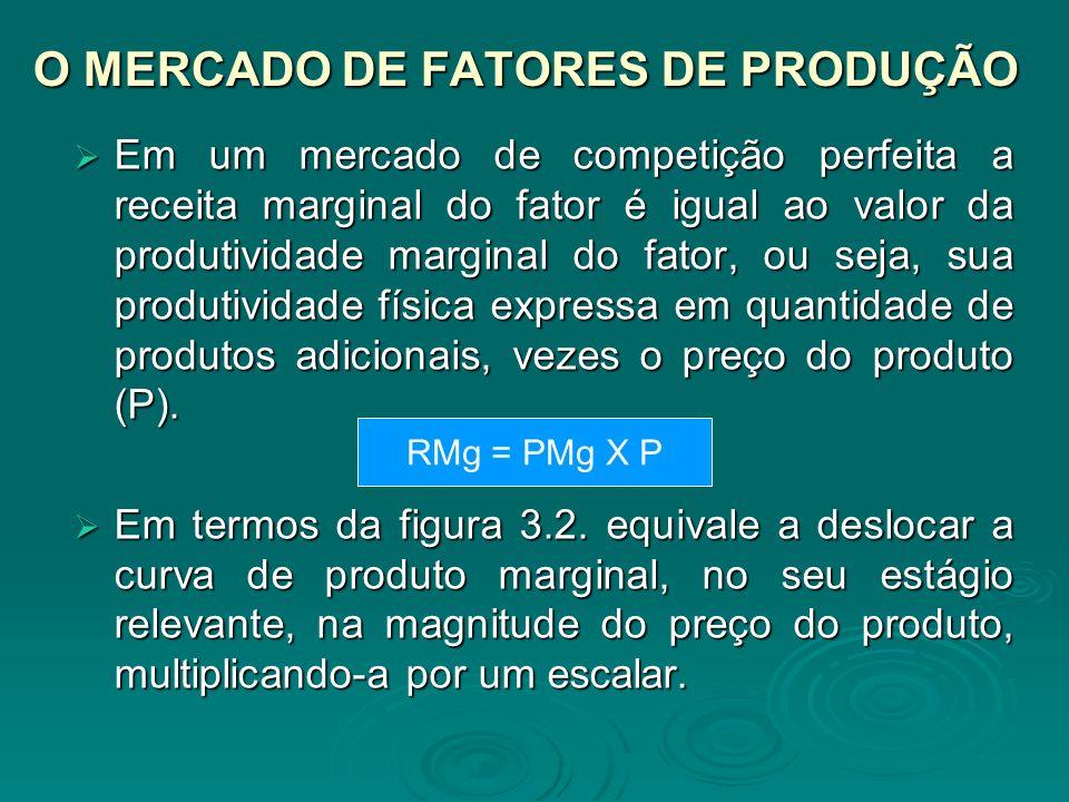 O MERCADO DE FATORES DE PRODUÇÃO