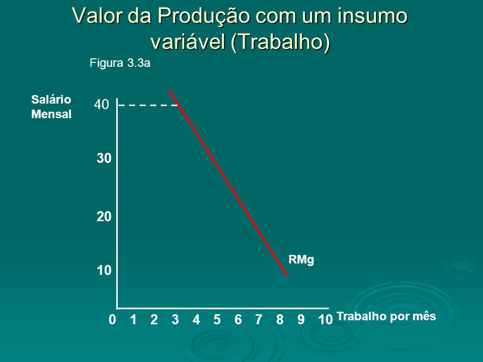 Valor da Produção com um insumo variável (Trabalho)