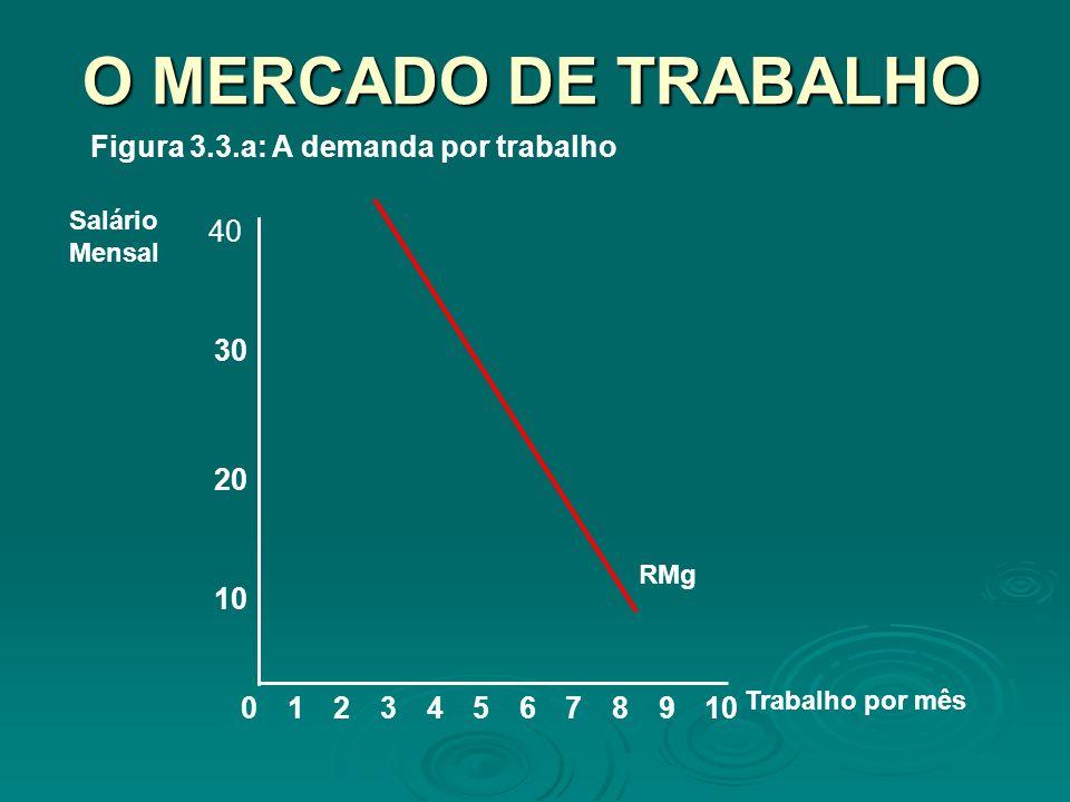 O MERCADO DE TRABALHO Figura 3.3.a: A demanda por trabalho 40 30 20 10