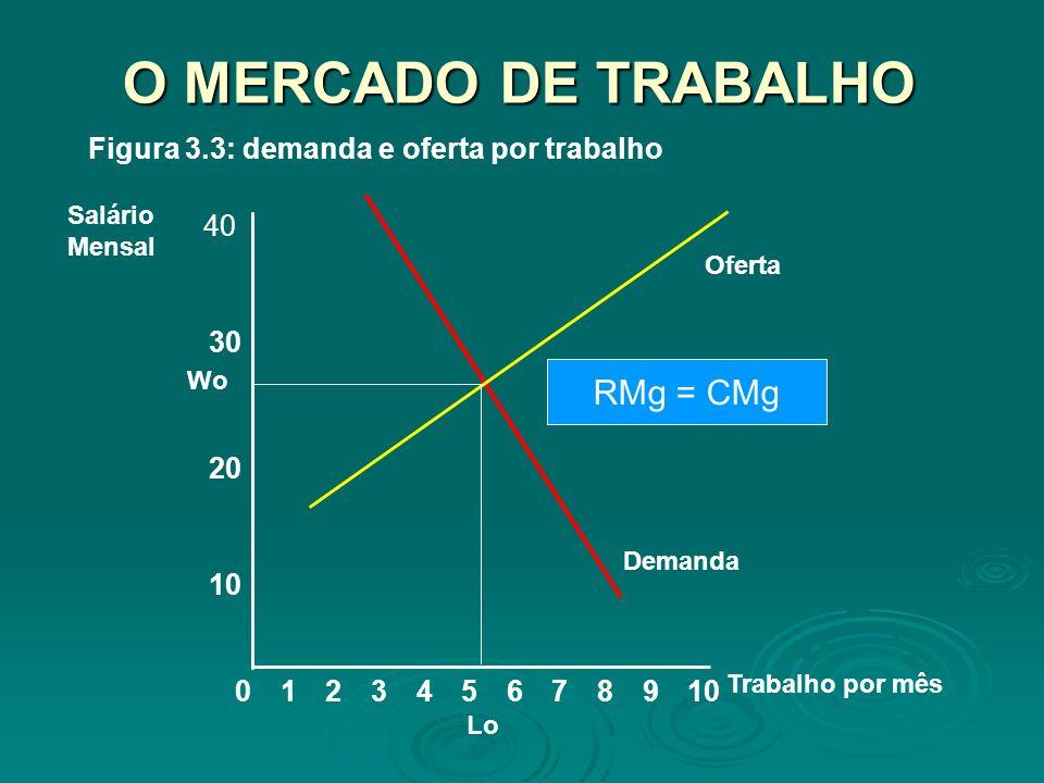O MERCADO DE TRABALHO RMg = CMg