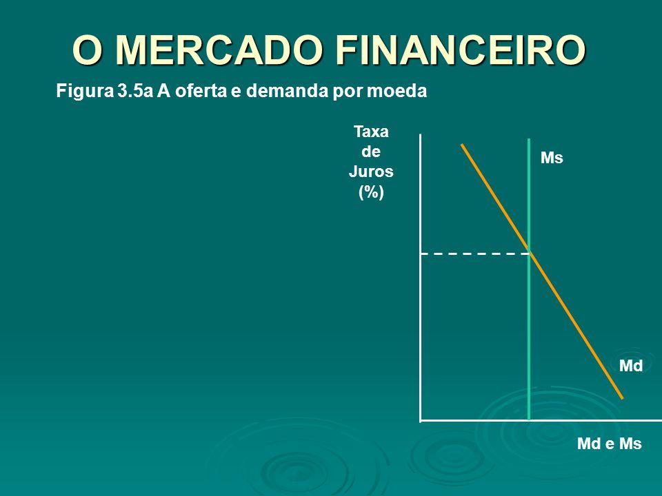 O MERCADO FINANCEIRO Figura 3.5a A oferta e demanda por moeda