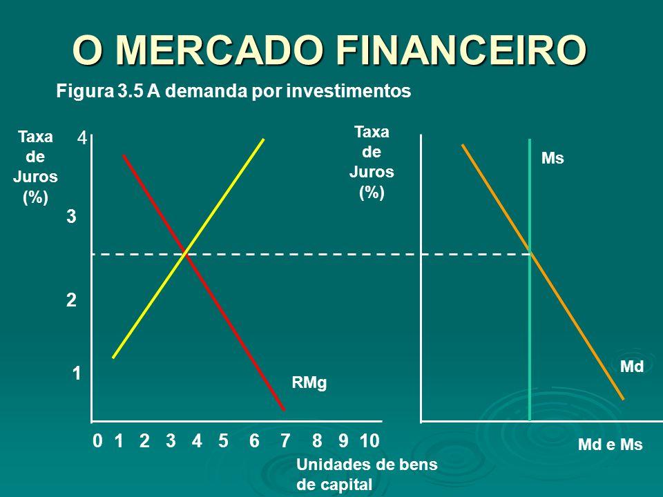 O MERCADO FINANCEIRO Figura 3.5 A demanda por investimentos 4 3 2 1 1