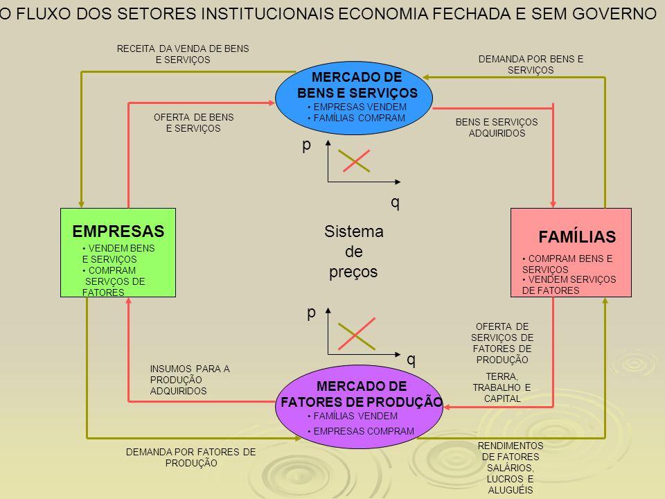 O FLUXO DOS SETORES INSTITUCIONAIS ECONOMIA FECHADA E SEM GOVERNO