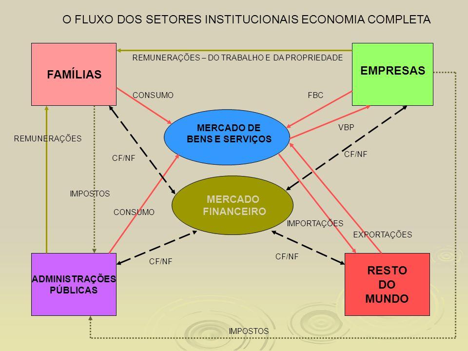 O FLUXO DOS SETORES INSTITUCIONAIS ECONOMIA COMPLETA