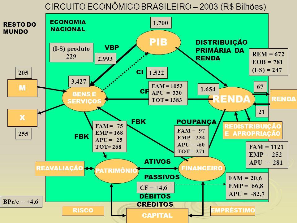 CIRCUITO ECONÔMICO BRASILEIRO – 2003 (R$ Bilhões)