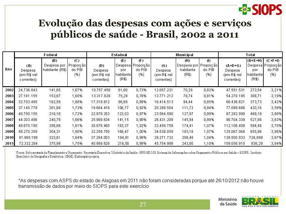Evolução das despesas com ações e serviços públicos de saúde - Brasil, 2002 a 2011