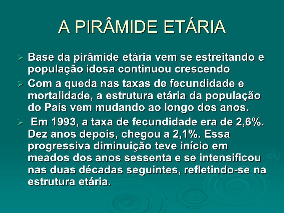 A PIRÂMIDE ETÁRIABase da pirâmide etária vem se estreitando e população idosa continuou crescendo.