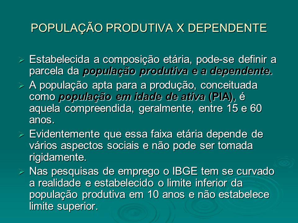 POPULAÇÃO PRODUTIVA X DEPENDENTE