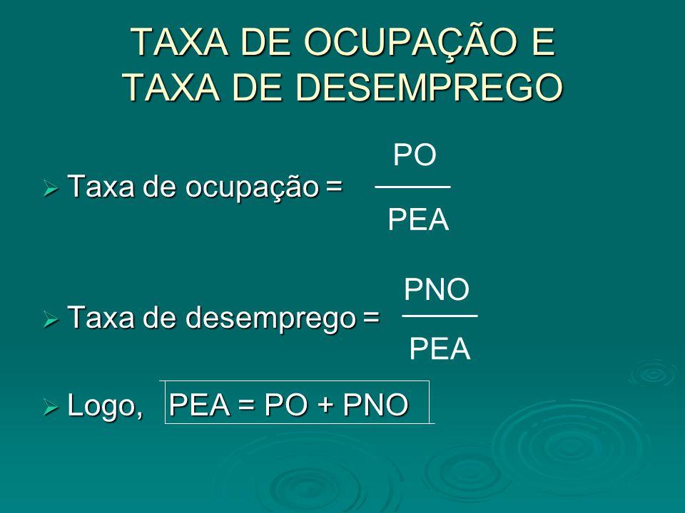 TAXA DE OCUPAÇÃO E TAXA DE DESEMPREGO