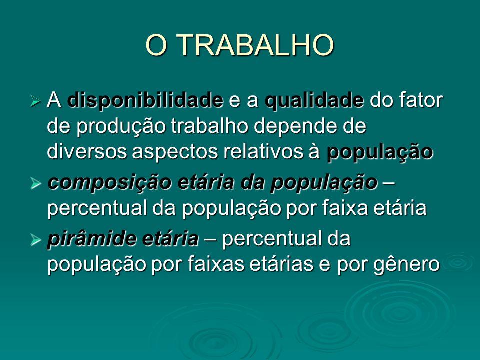 O TRABALHO A disponibilidade e a qualidade do fator de produção trabalho depende de diversos aspectos relativos à população.