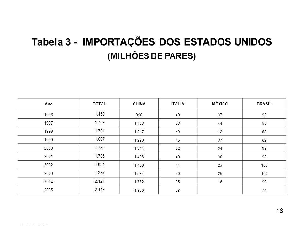 Tabela 3 - IMPORTAÇÕES DOS ESTADOS UNIDOS
