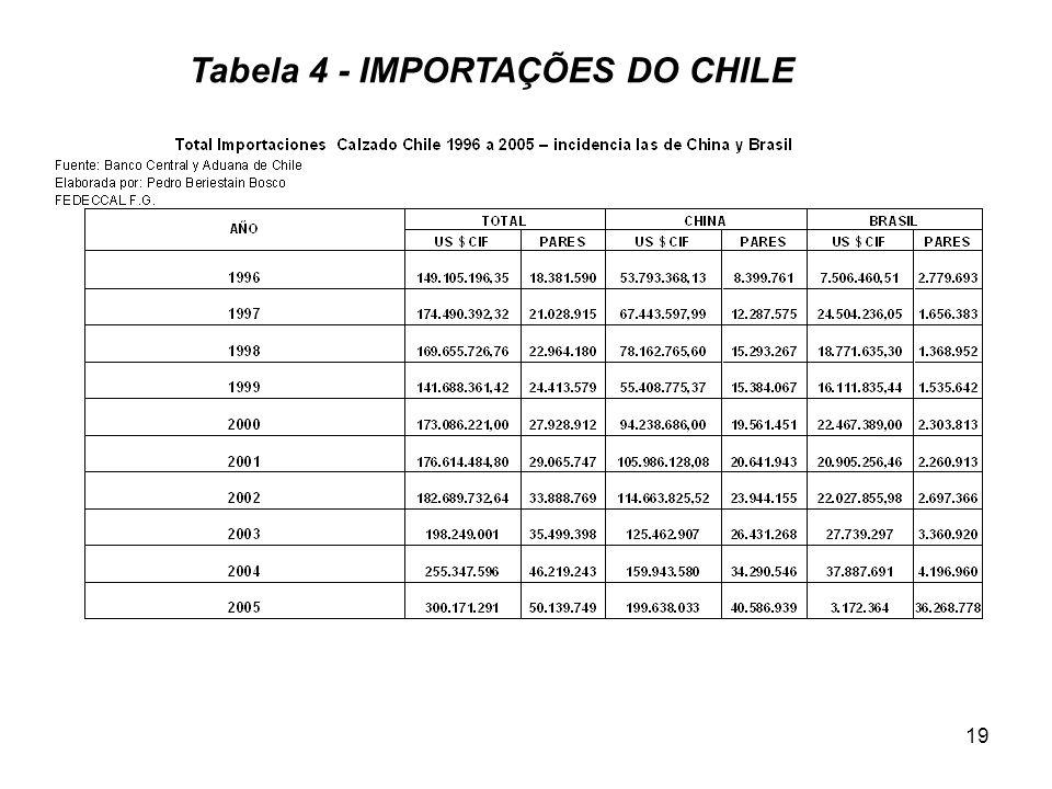 Tabela 4 - IMPORTAÇÕES DO CHILE