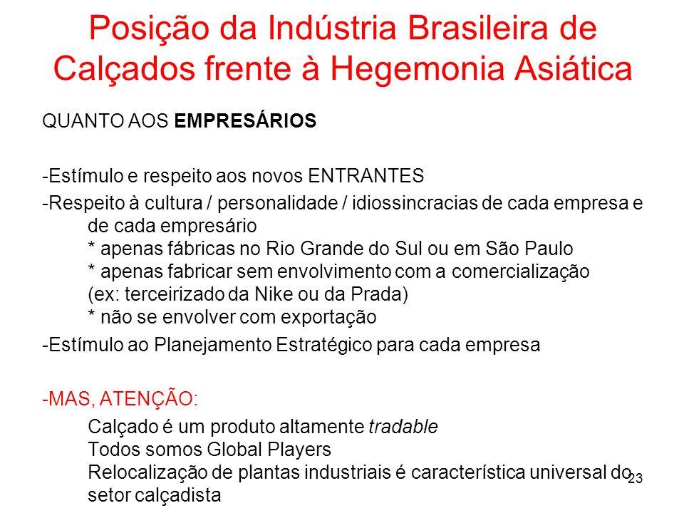 Posição da Indústria Brasileira de Calçados frente à Hegemonia Asiática