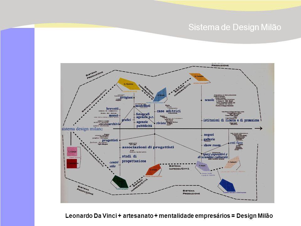 Sistema de Design Milão
