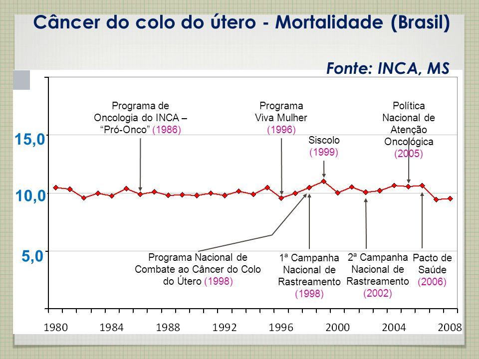 Câncer do colo do útero - Mortalidade (Brasil)