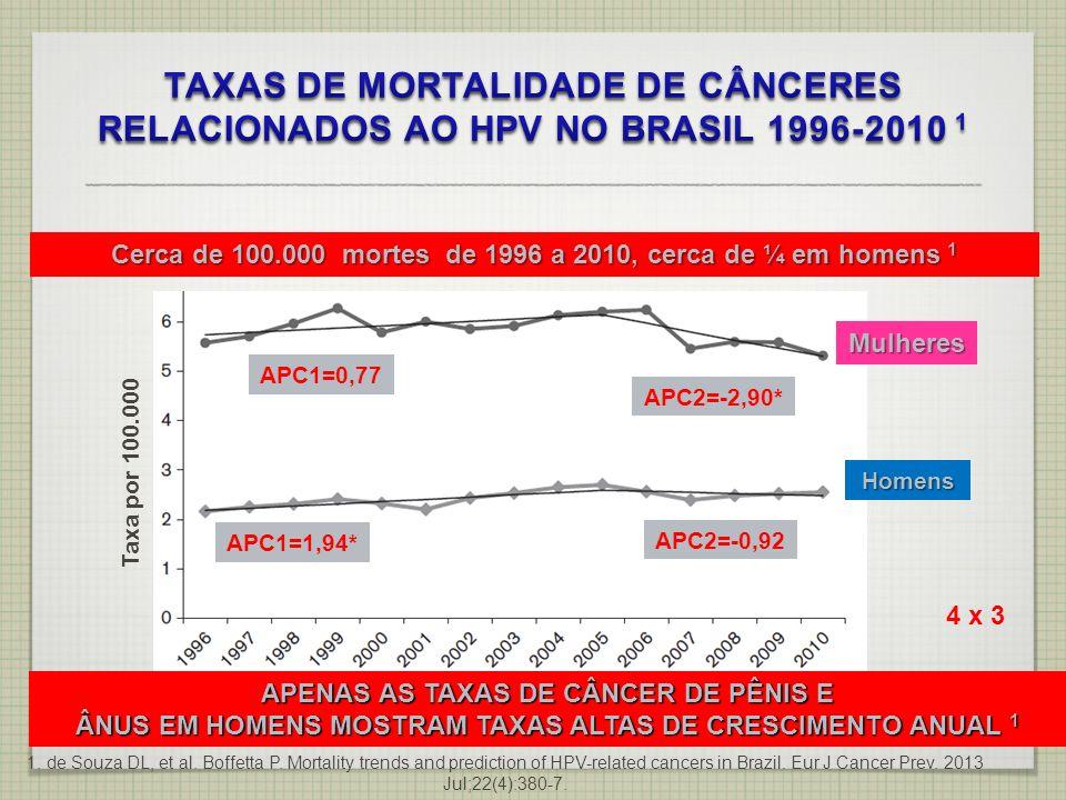 TAXAS DE MORTALIDADE DE CÂNCERES