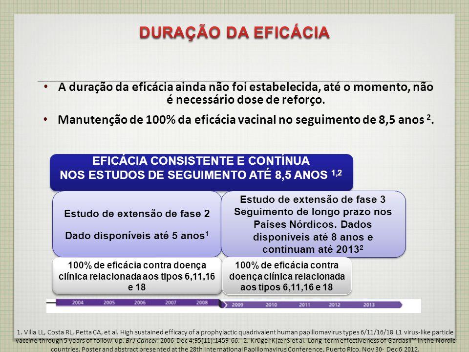 DURAÇÃO DA EFICÁCIAA duração da eficácia ainda não foi estabelecida, até o momento, não é necessário dose de reforço.