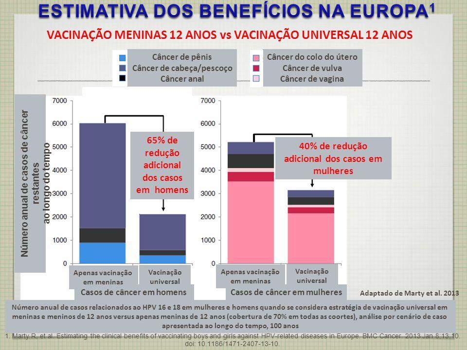 ESTIMATIVA DOS BENEFÍCIOS NA EUROPA1