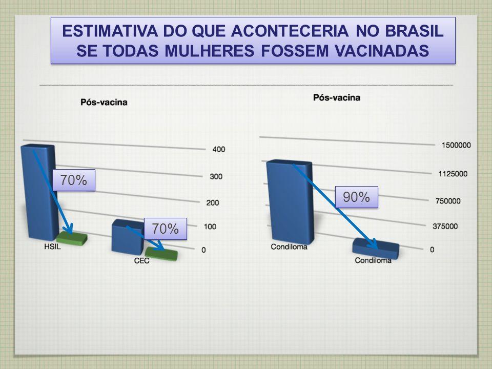 ESTIMATIVA DO QUE ACONTECERIA NO BRASIL SE TODAS MULHERES FOSSEM VACINADAS