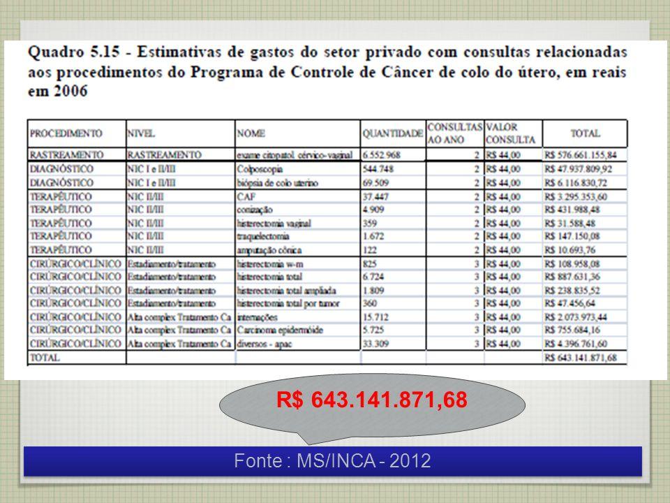 R$ 643.141.871,68 Fonte : MS/INCA - 2012