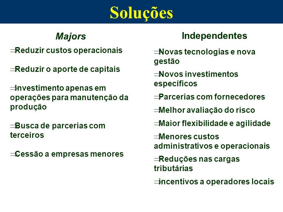 Soluções Majors Independentes Reduzir custos operacionais