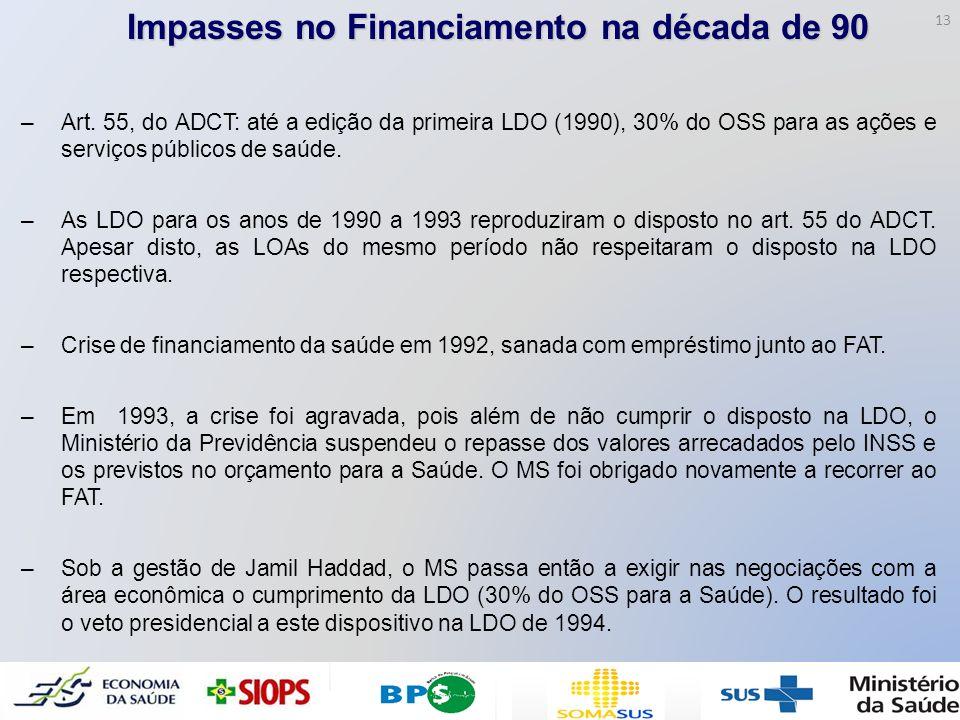 Impasses no Financiamento na década de 90