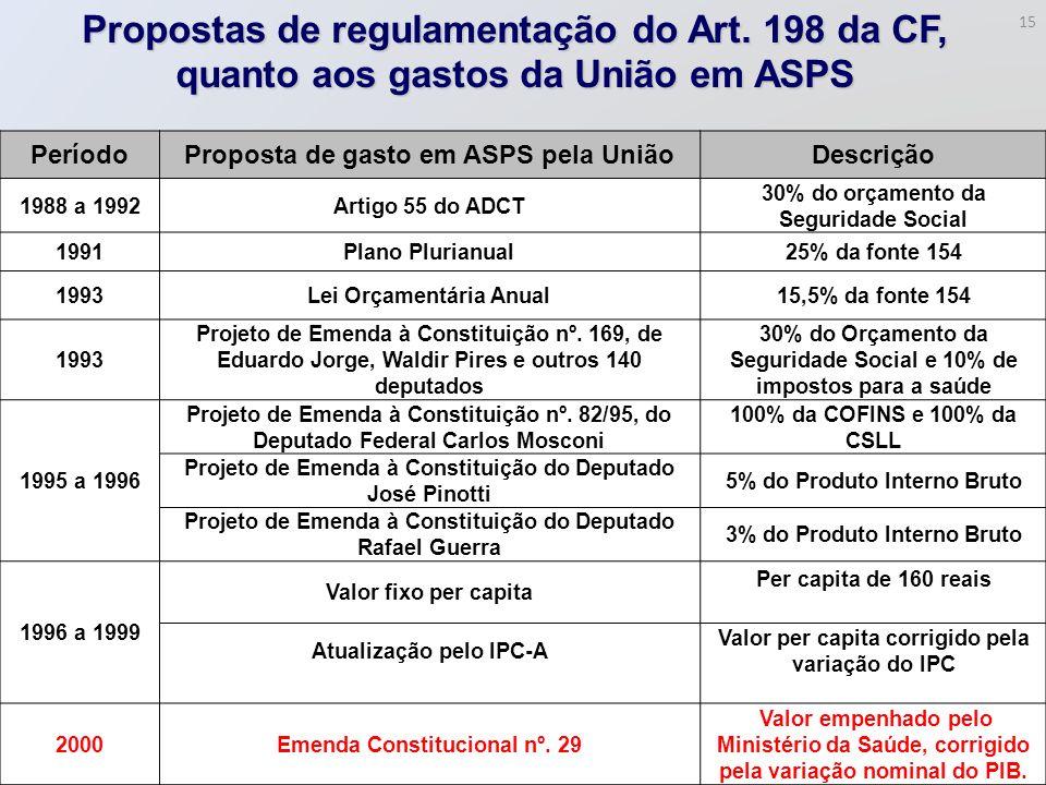 Propostas de regulamentação do Art