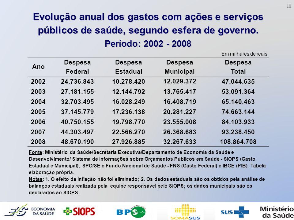 Evolução anual dos gastos com ações e serviços públicos de saúde, segundo esfera de governo.